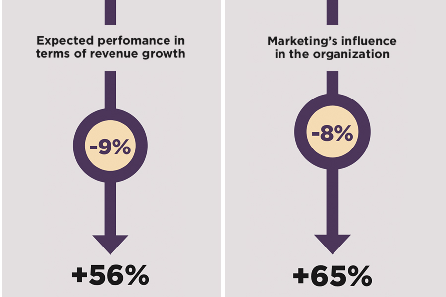chart depicting expected revenue growth change and marketing's influence on organization