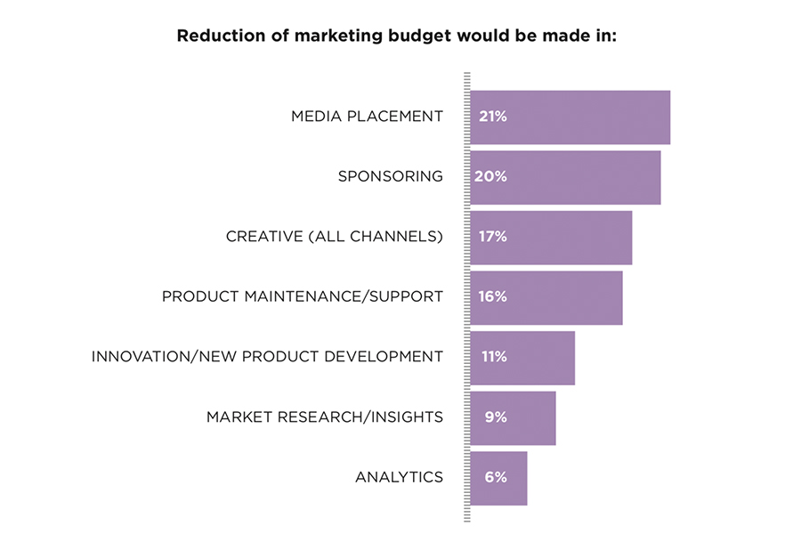bar graph depicting reduction of marketing budget