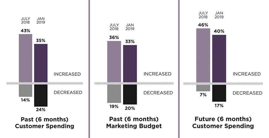 graphs depicting general drop in customer spending