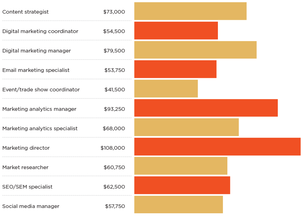 The Market for Marketers: Hiring and Salary Trends