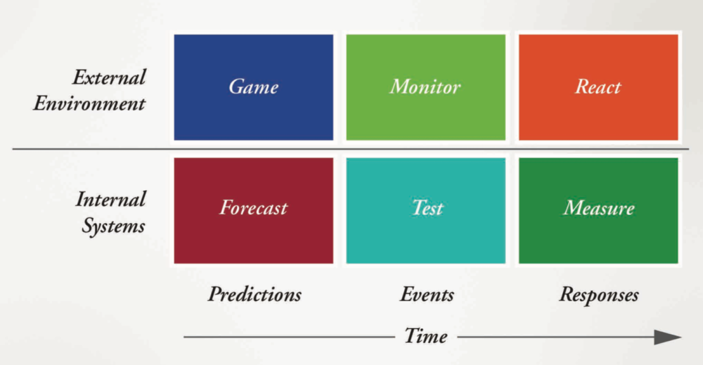 A Marketer's Game Board for Predictive Analytics