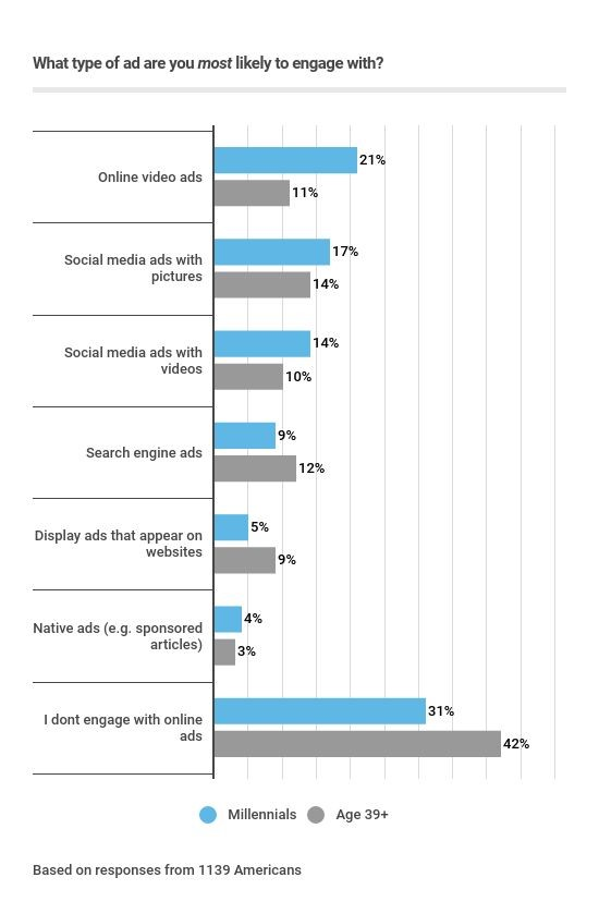 bar graph displaying ad engagement preferences among millennials