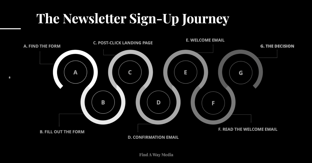 chart outlining the journey of a typical newsletter sign-up