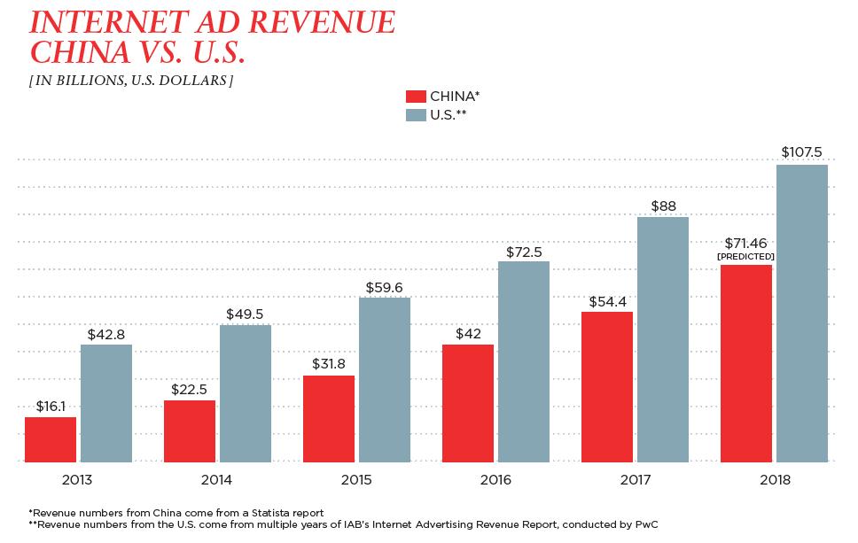 internet ad revenue: China vs. U.S.