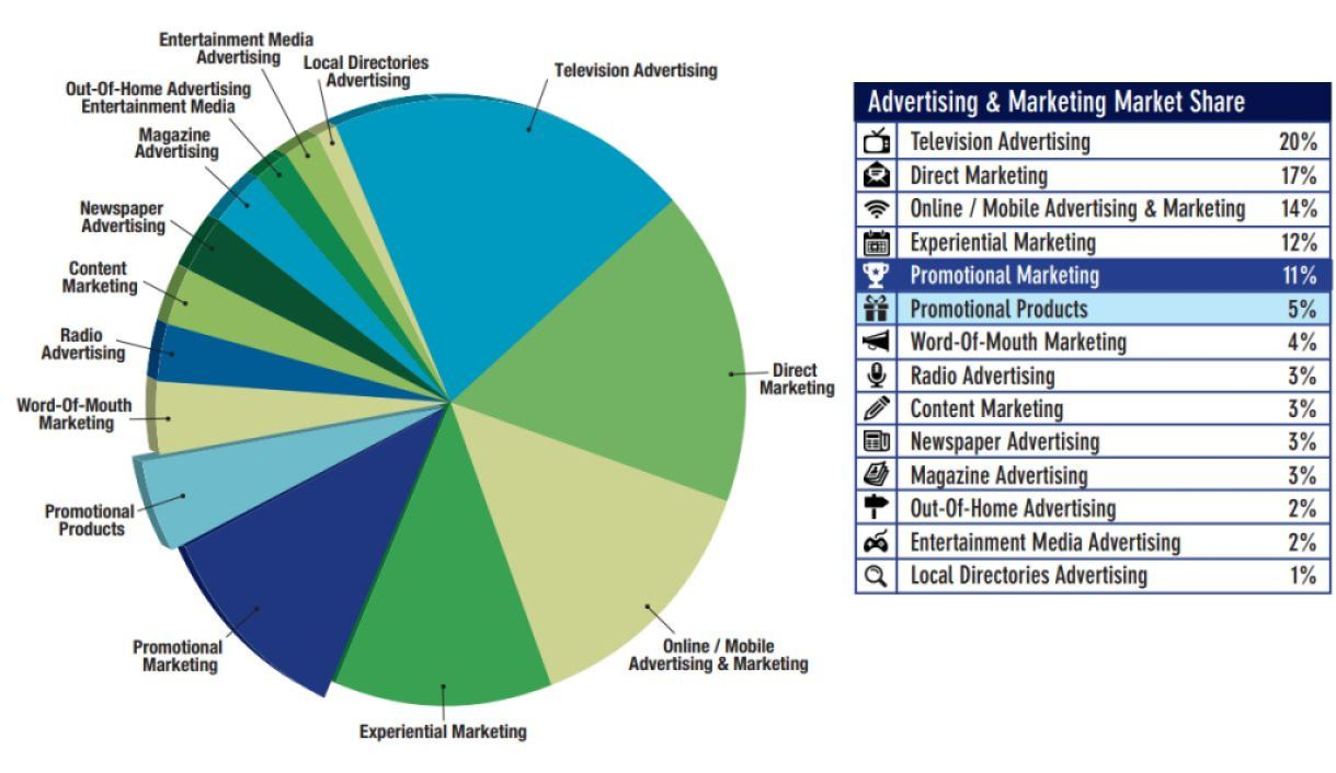 pie chart depicting advertising and marketing market share
