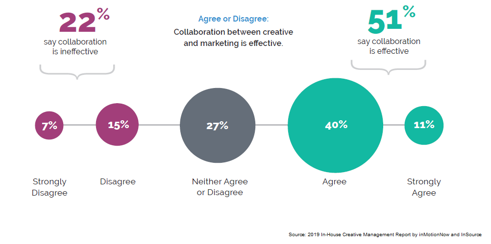 chart depicting survey results of respondents commenting on effectiveness of collaboration between marketing and creative