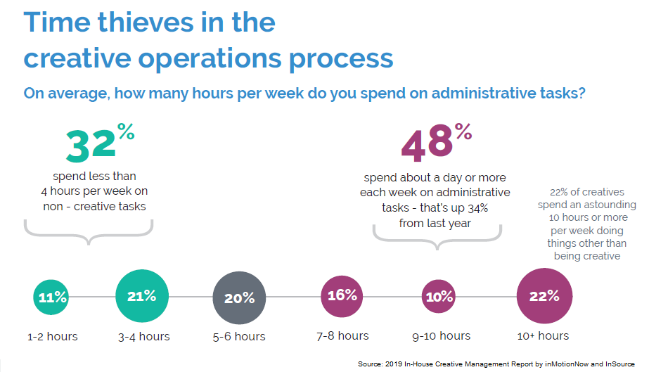 chart depicting time spent by creatives on administrative tasks