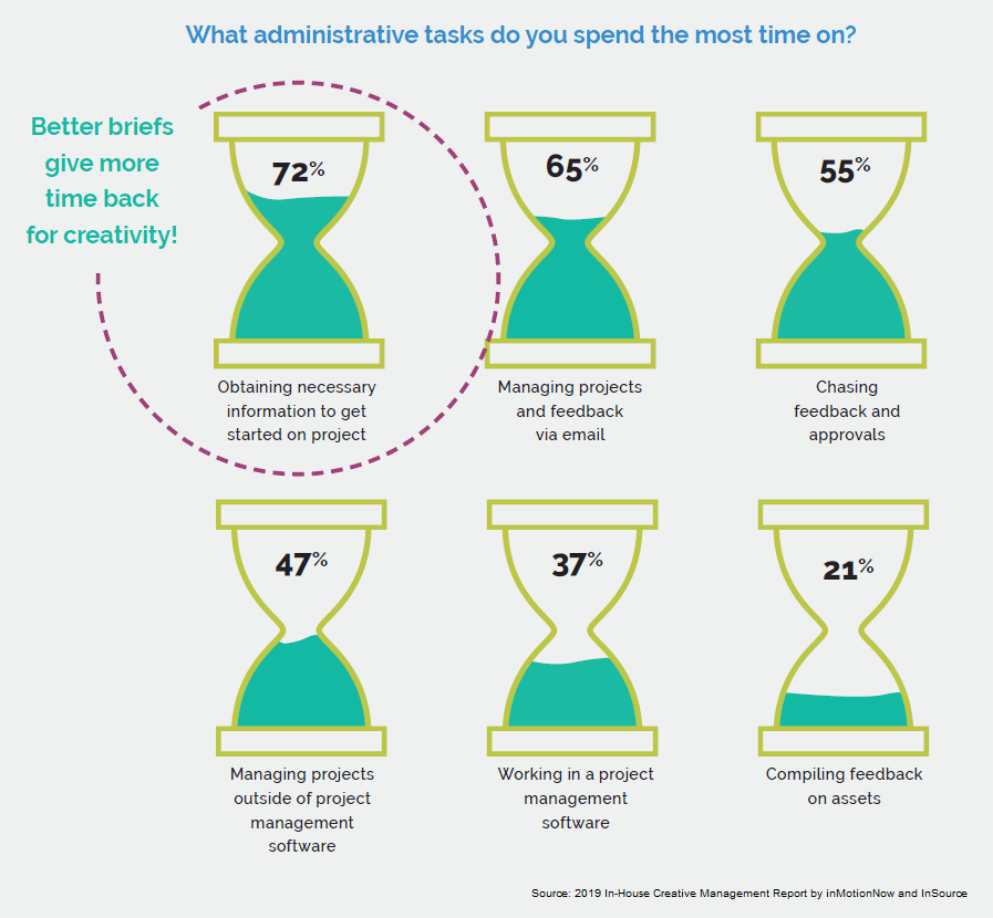 chart asking respondents what administrative tasks they spend the most time on