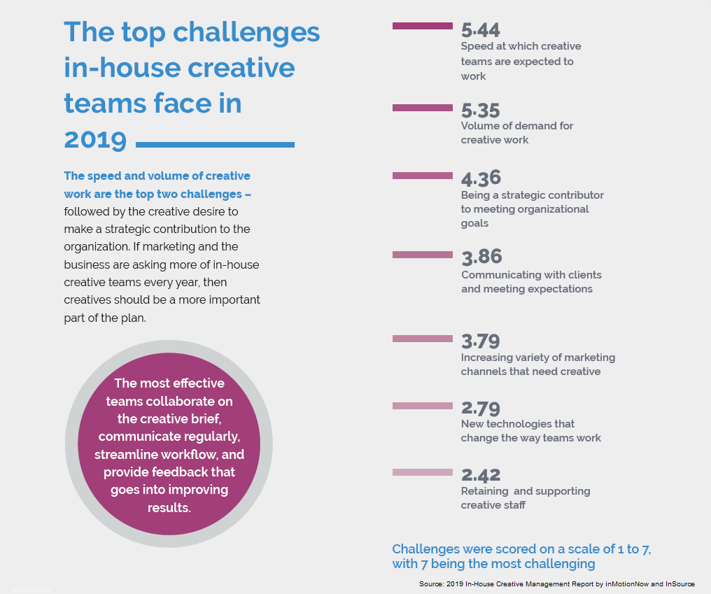 chart displaying the top challenges faced by in-house creative teams in 2019