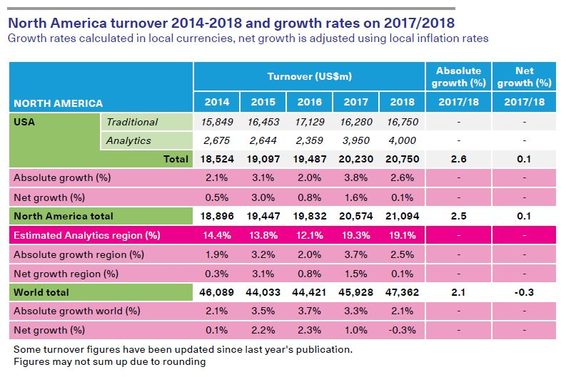 screenshot of North America turnover 2014-2018