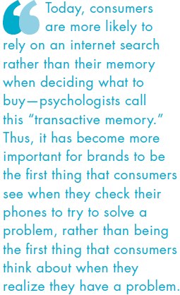 Today, consumers are more likely to rely on an internet search rather than their memory when deciding what to buy - psychologists call this transactive memory. Thus, it has become more important for brands to be the first thing that consumers see when they check their phones to try to solve a problem, rather than being the first thing that consumers think about when they realize they have a problem.