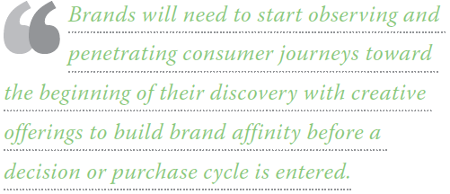 Brands will need to start observing and penetrating customer journeys toward the beginning of their discovery with creative offerings to build brand affinity before a decision or purchase cycle is entered.