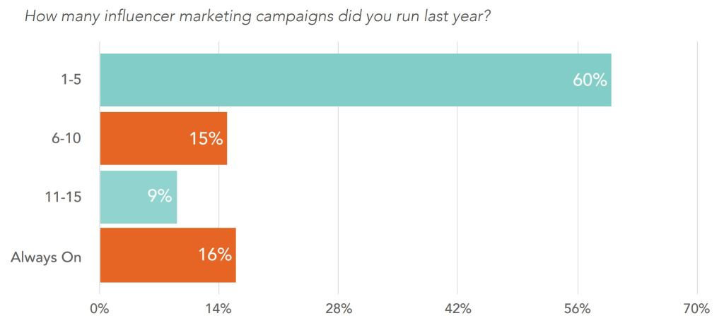 chart depicting the number of influencer marketing campaigns run in 2019