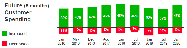chart depicting marketers' confidence in the future of customer spending