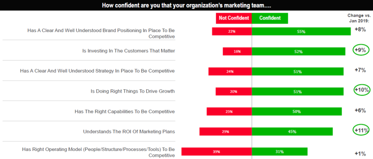 chart depicting marketers' confidence in marketing team responsibilities