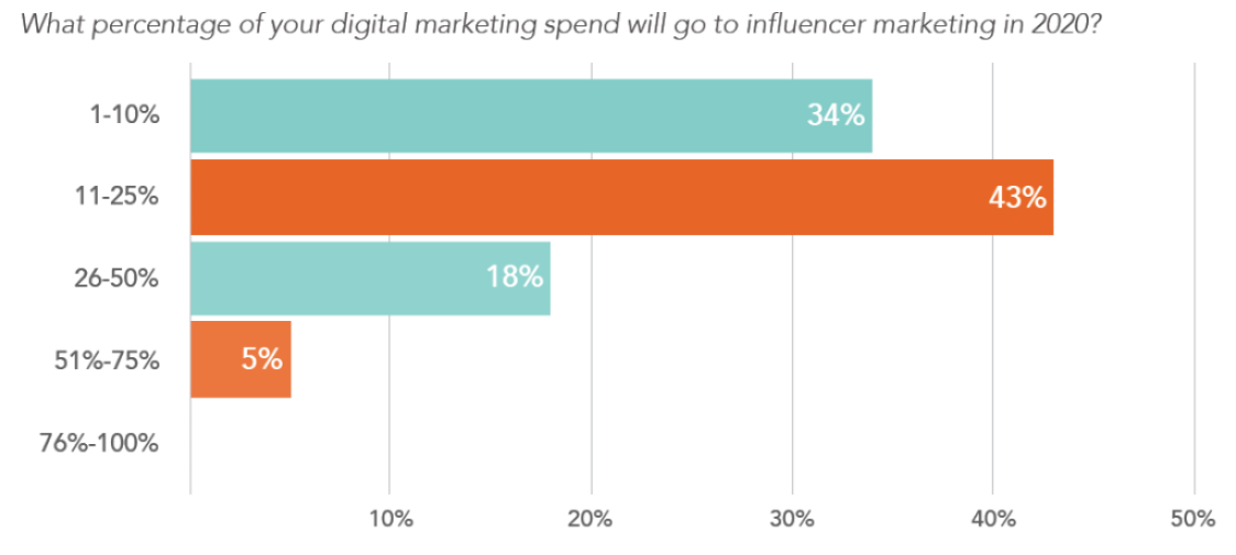 chart depicting percentage of digital marketing spend devoted to influencer marketing in 2020