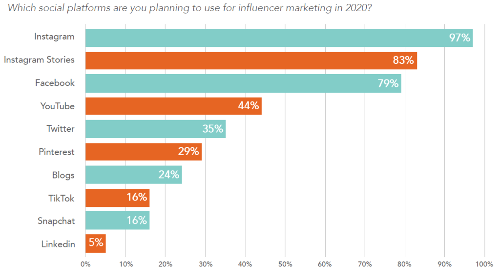 chart depicting social platforms marketers plan to use for influencer marketing in 2020
