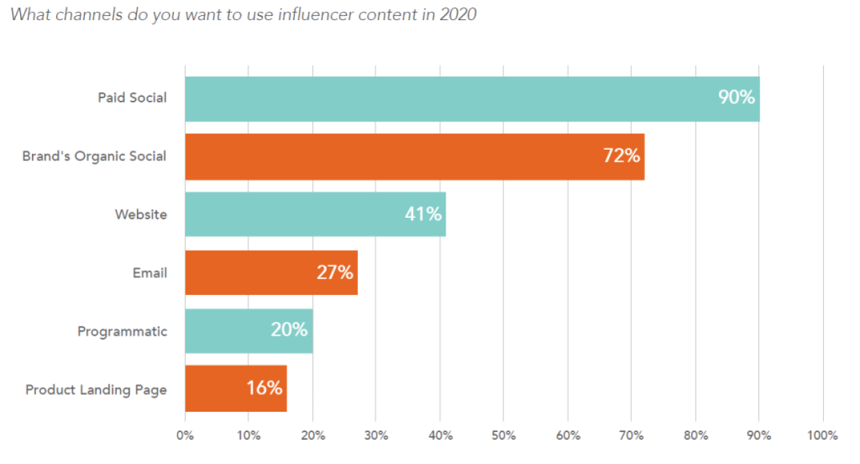 chart depicting channels in which marketers will use influencer content in 2020