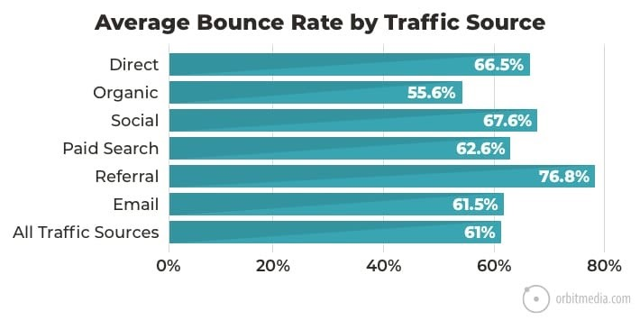 bounce rate chart