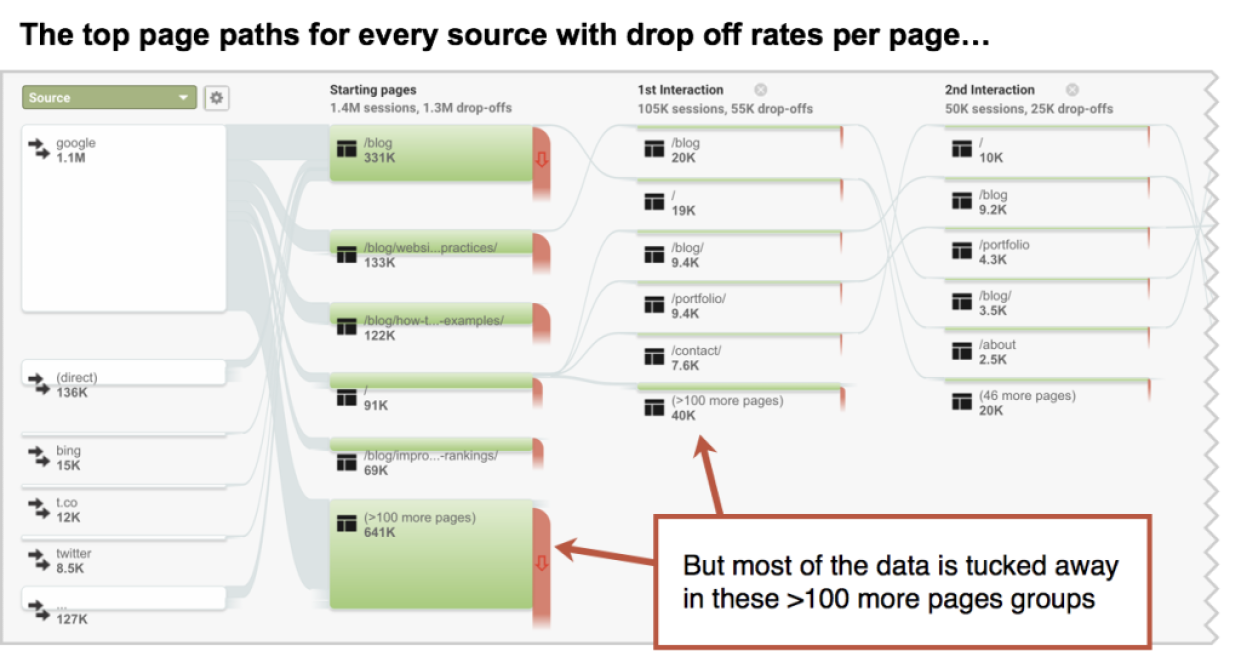 chart depicting top page paths for every source with drop off rates per page