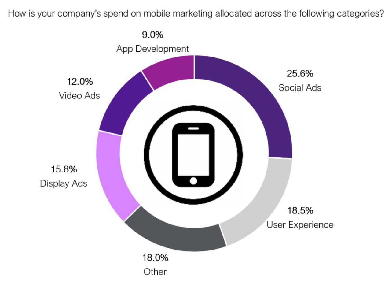 How is your company's spend on mobile marketing allocated across the following categories?