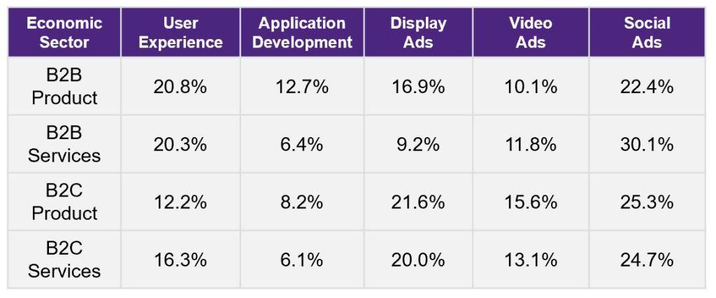 chart indicating percentages of mobile development across economic sectors