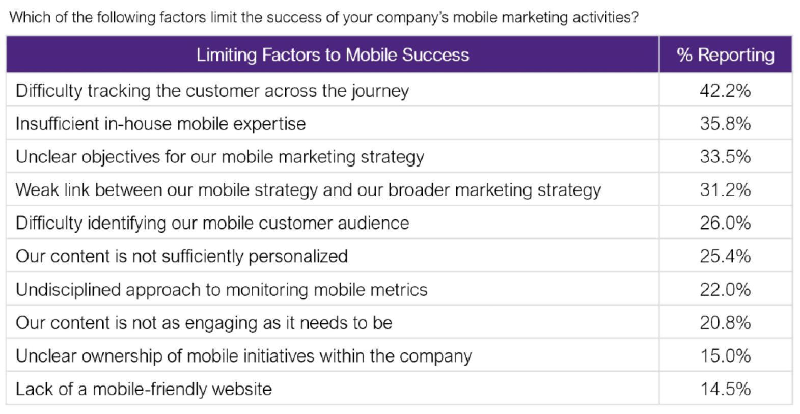 Which of the following factors limit the success of your company's mobile marketing activities?