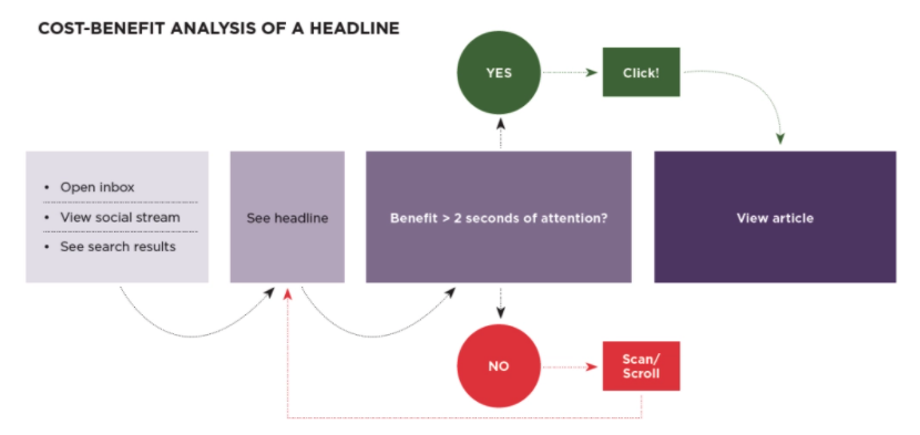 cost-benefit analysis of a headline