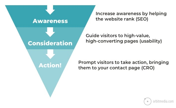 chart of internal linking strategies