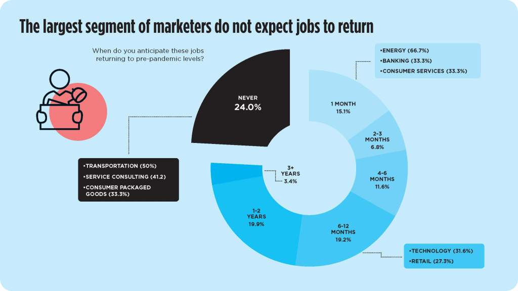 the largest segment of marketers do not expect jobs to return