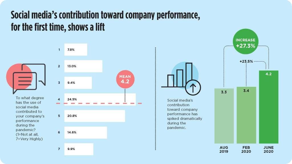social media's contribution toward company performance