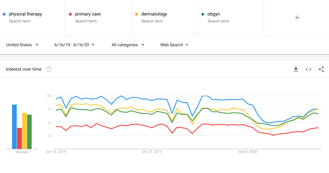 search trends of physical therapy, primary care, dermatology and obgyn in past 12 months