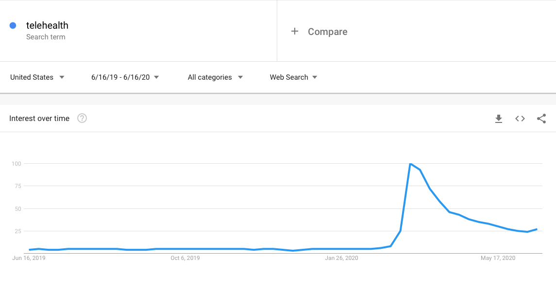 search trends of Telehealth over past 12 months