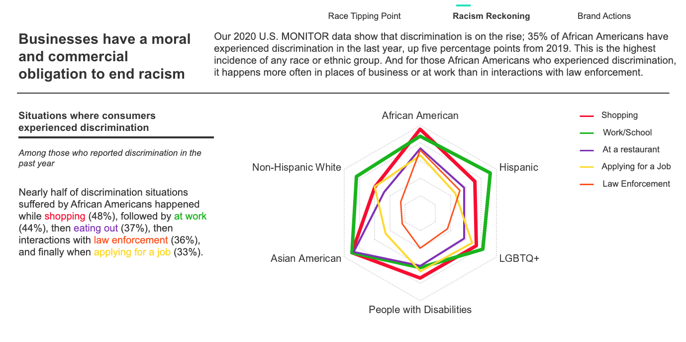 chart depicting situations where consumers have experienced racial discrimination
