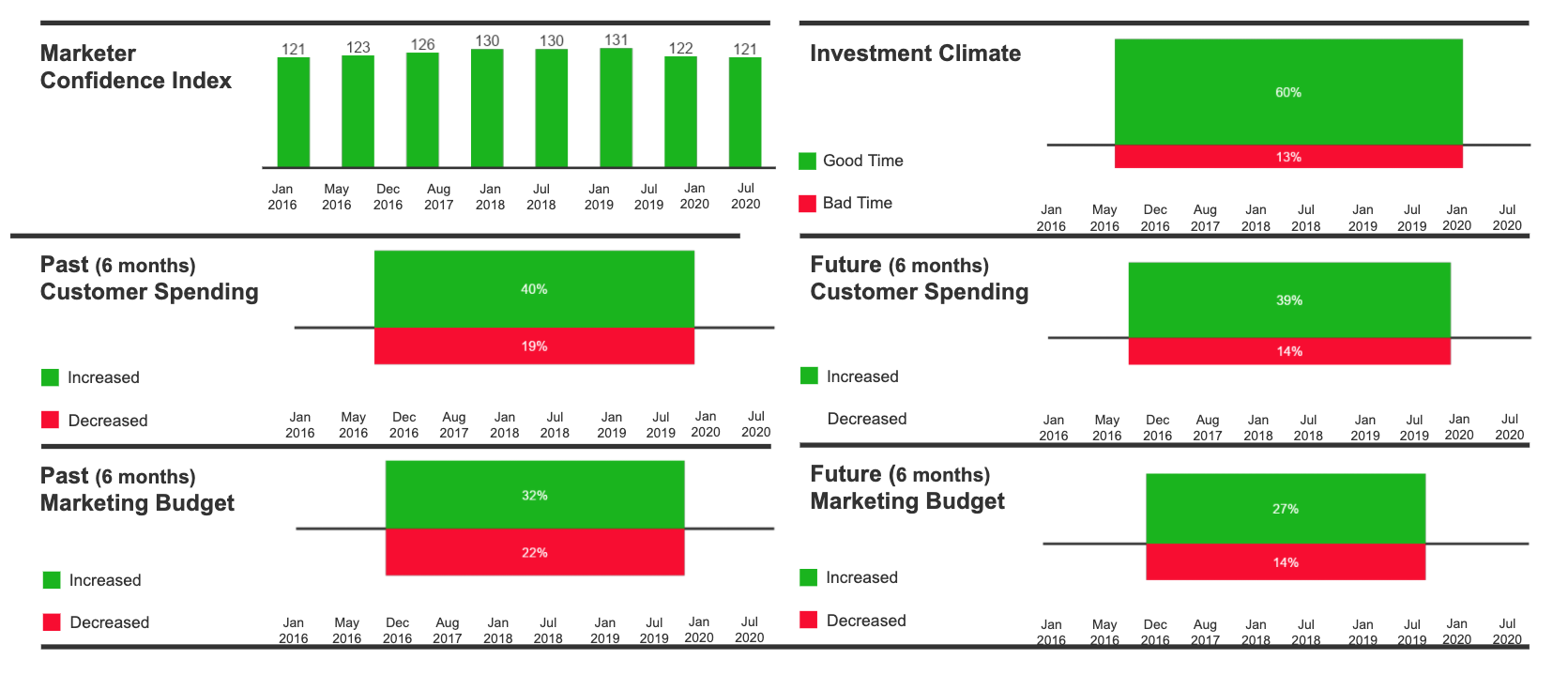 graphs depicting marketers' confidence and outlook on spending