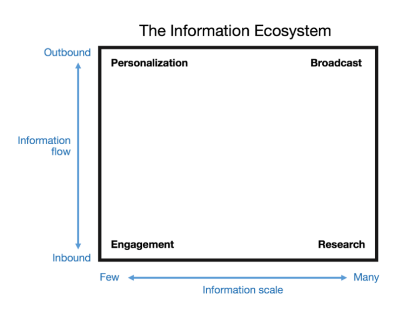 chart depicting the information ecosystem