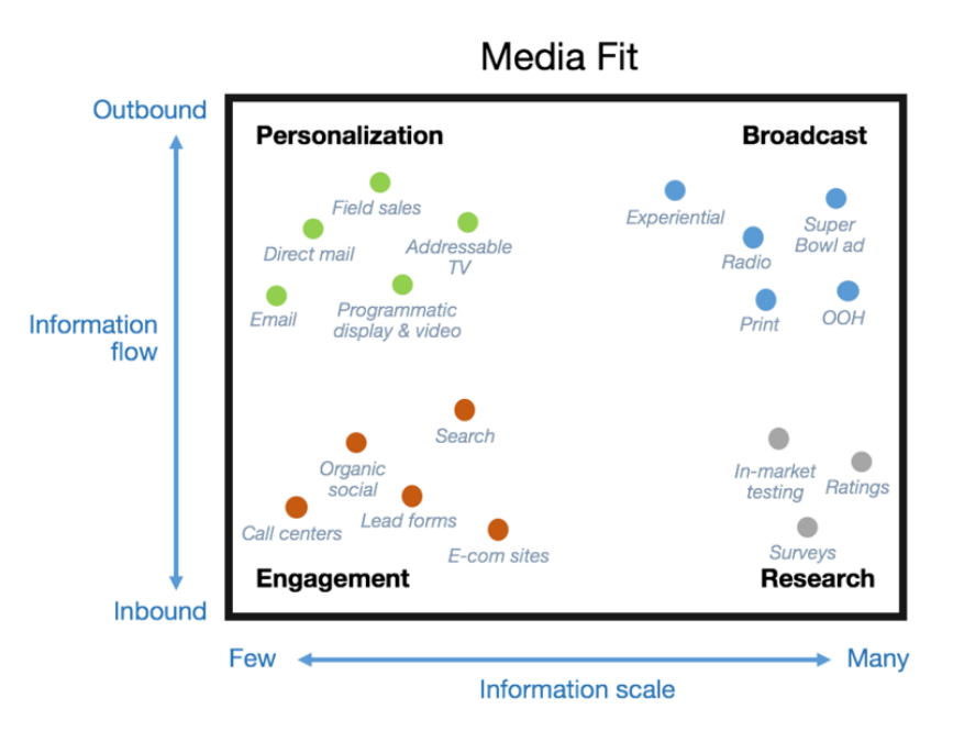 chart depicting Media Fit