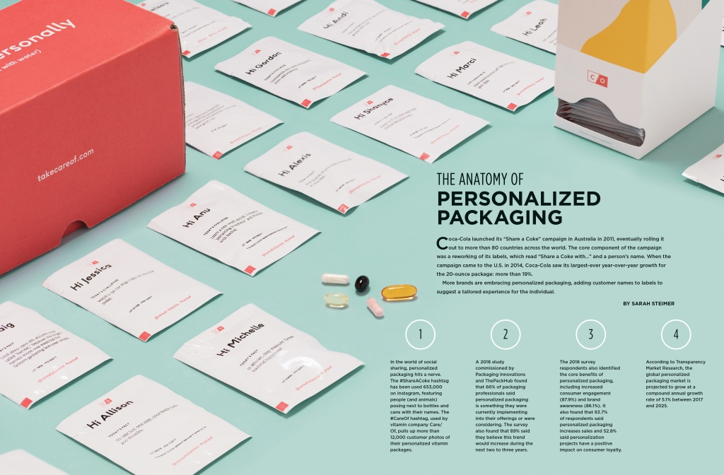 anatomy of personalized packaging magazine spread