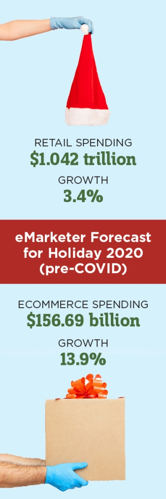 forecast for holiday 2020, $1.042 trillion in retail spending