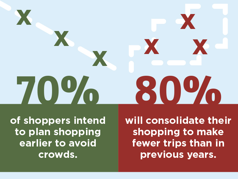 70% of shoppers intend to plan shopping earlier to avoid crowds and 80% will consolidate their shopping to make fewer trips than in previous years