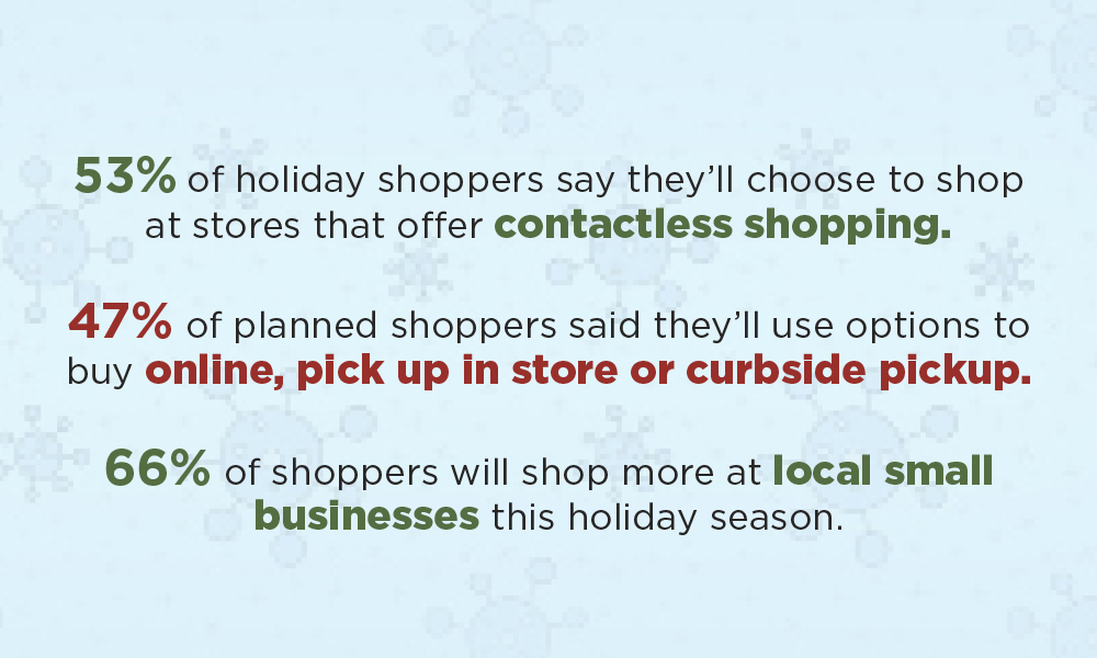 53% of holiday shoppers say they'll choose to shop at stores that offer contactless shopping, and other facts