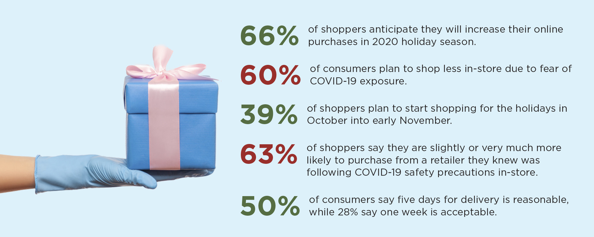 66% of shoppers anticipate they will increase their online purchases in the 2020 holiday season, and other facts