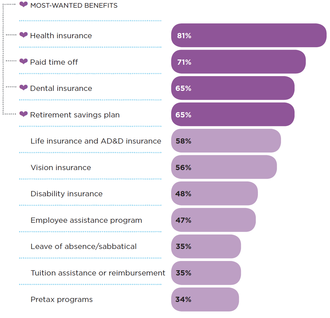 chart depicting most-wanted benefits of surveyed employees