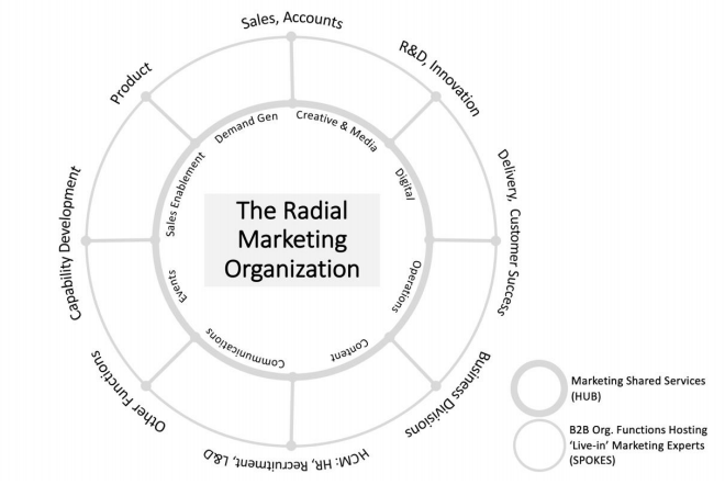 radial marketing organization diagram