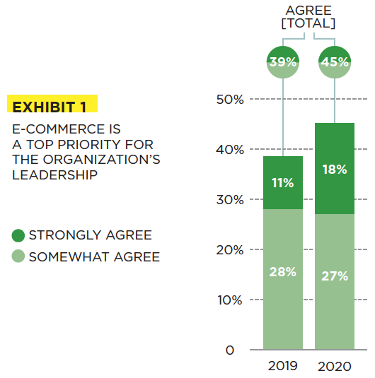 E-Commerce is a top priority for the organization's leadership