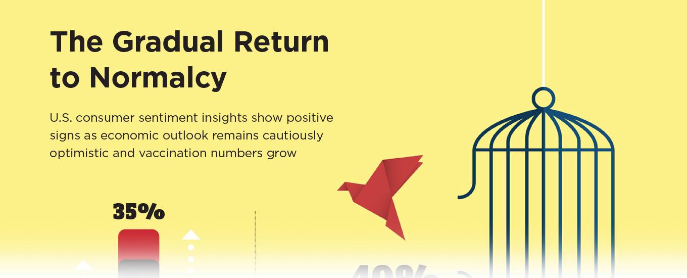 the gradual return to normalcy infographic teaser image