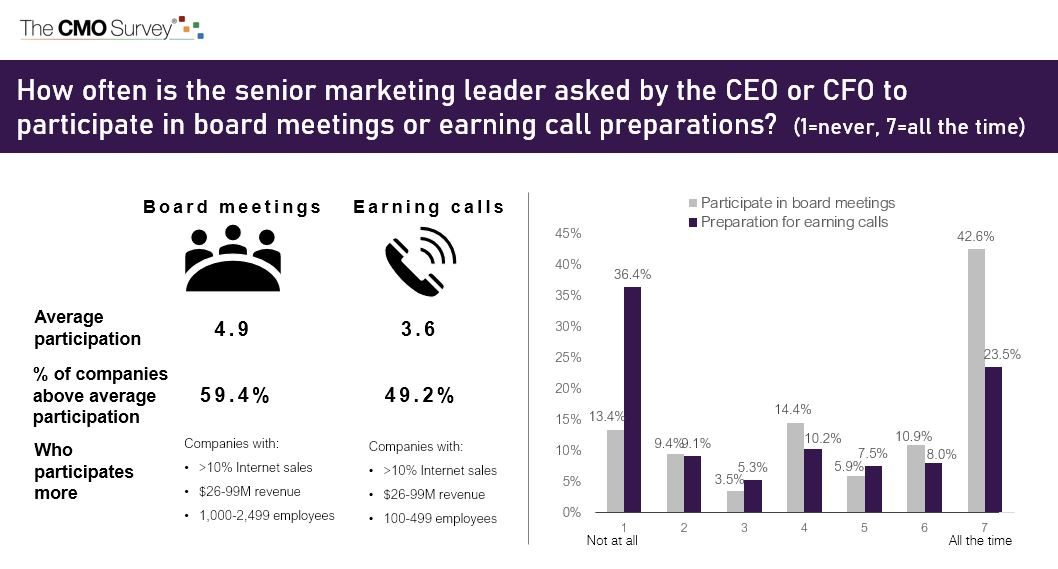 How often is the senior marketing leader asked by the CEO or CFO to participate in board meetings or earning call preparations?