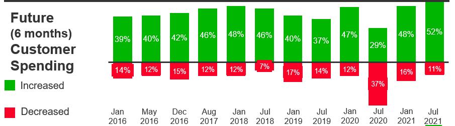 future customer spending