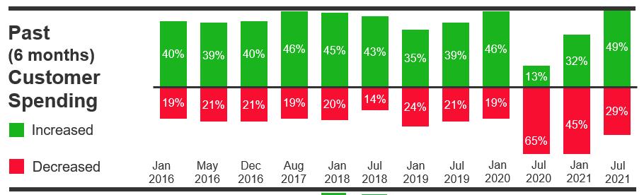 past customer spending